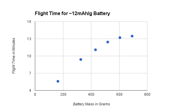 Quadcopter Battery Size Optimization